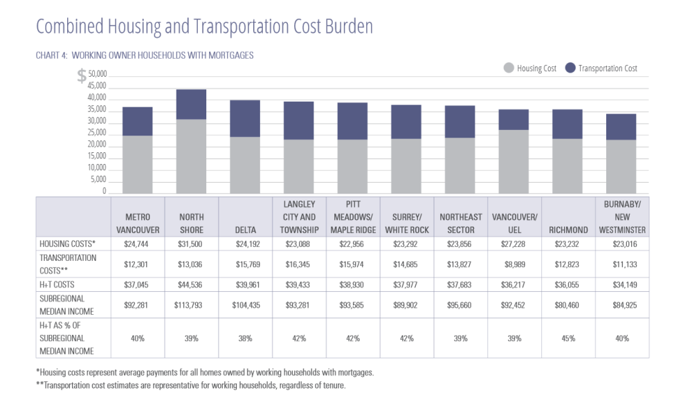 Combined Housing & Transportation Cost Burden for Metro Vancouver by Municipality