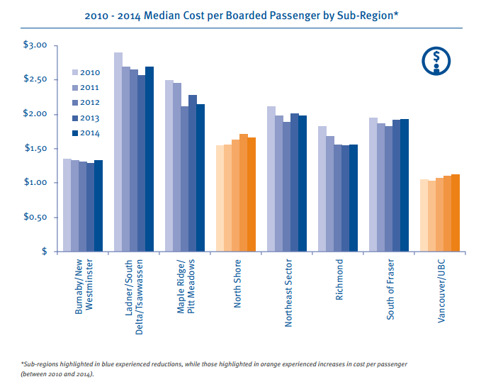 cost per boarding 2014